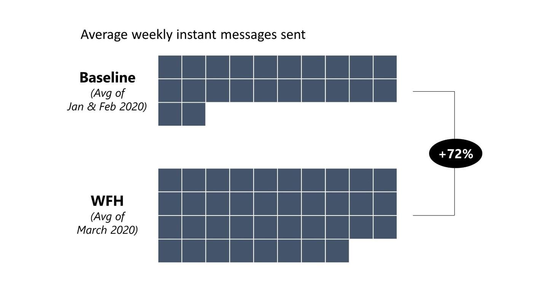 augmentation d'utilisation de messagerie instantanée lors du télétravail