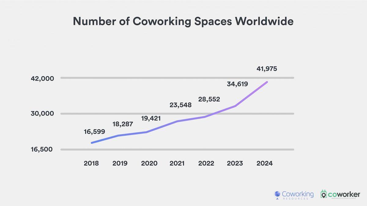 Évolution du nombre d'espaces de coworking selon les années
